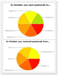 PostcrossingStatistikOktober